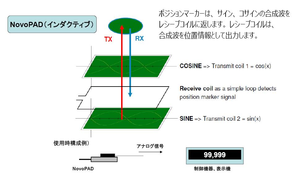 磁歪式リニアトランスデューサ内部構造図