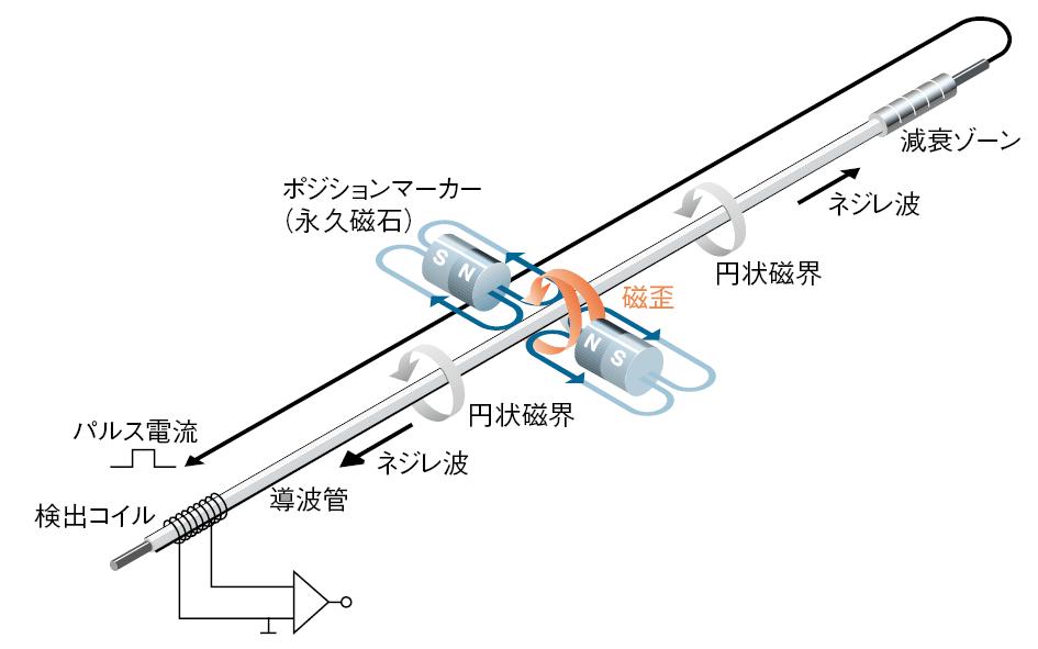 磁歪式リニアトランスデューサ